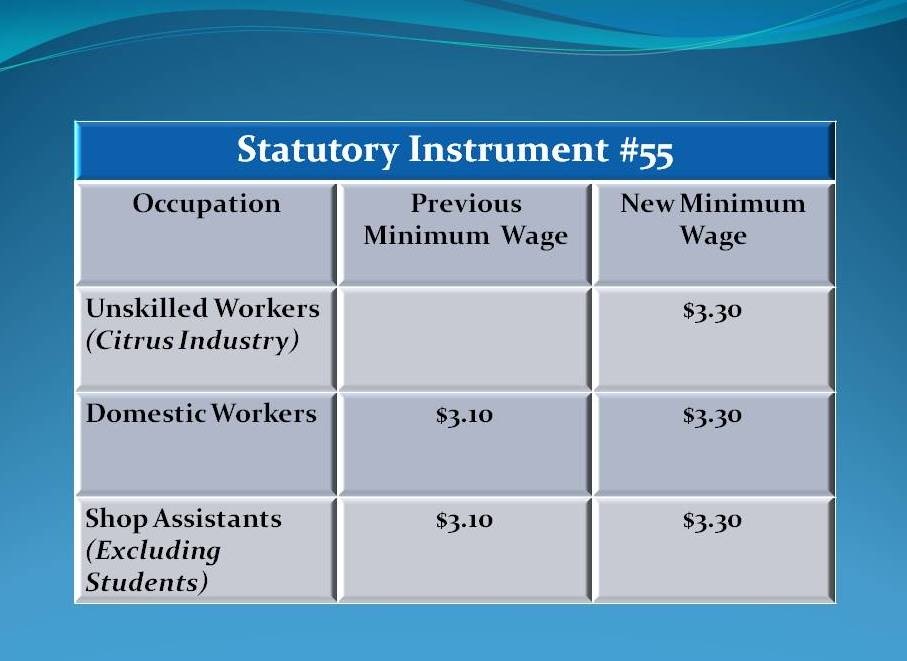 Minimum wage increases minimally | Channel5Belize.com