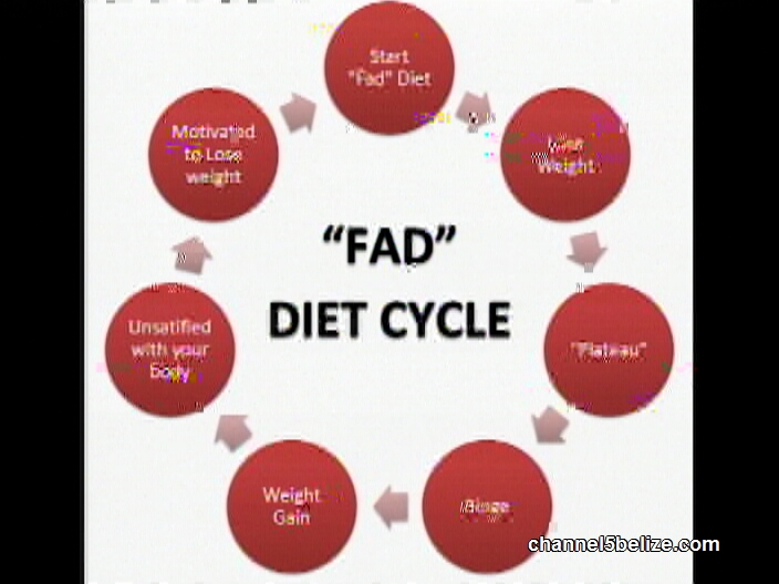 "Healthy Living: Do ""Fad Diets"" Cut Weight Faster ..."