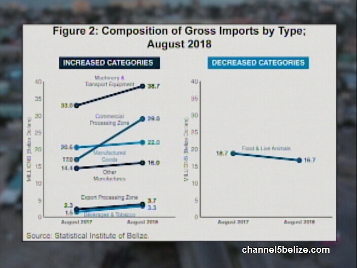 August Was 1% More Expensive | Channel5Belize com